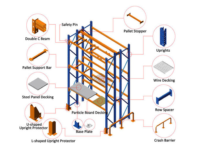 Five common pallet racking system accessories